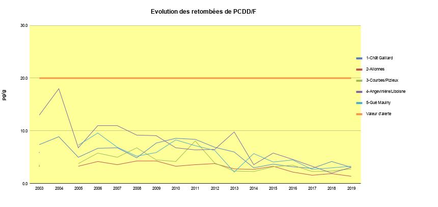 Evolution des retombées de PCDD/F