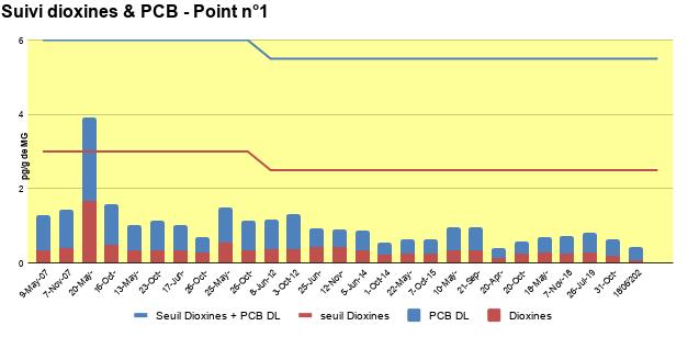 Suivi dioxines et PCB - Point 1