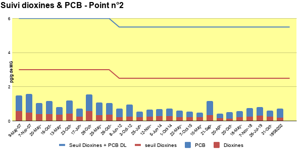 Suivi dioxines et PCB - Point 2